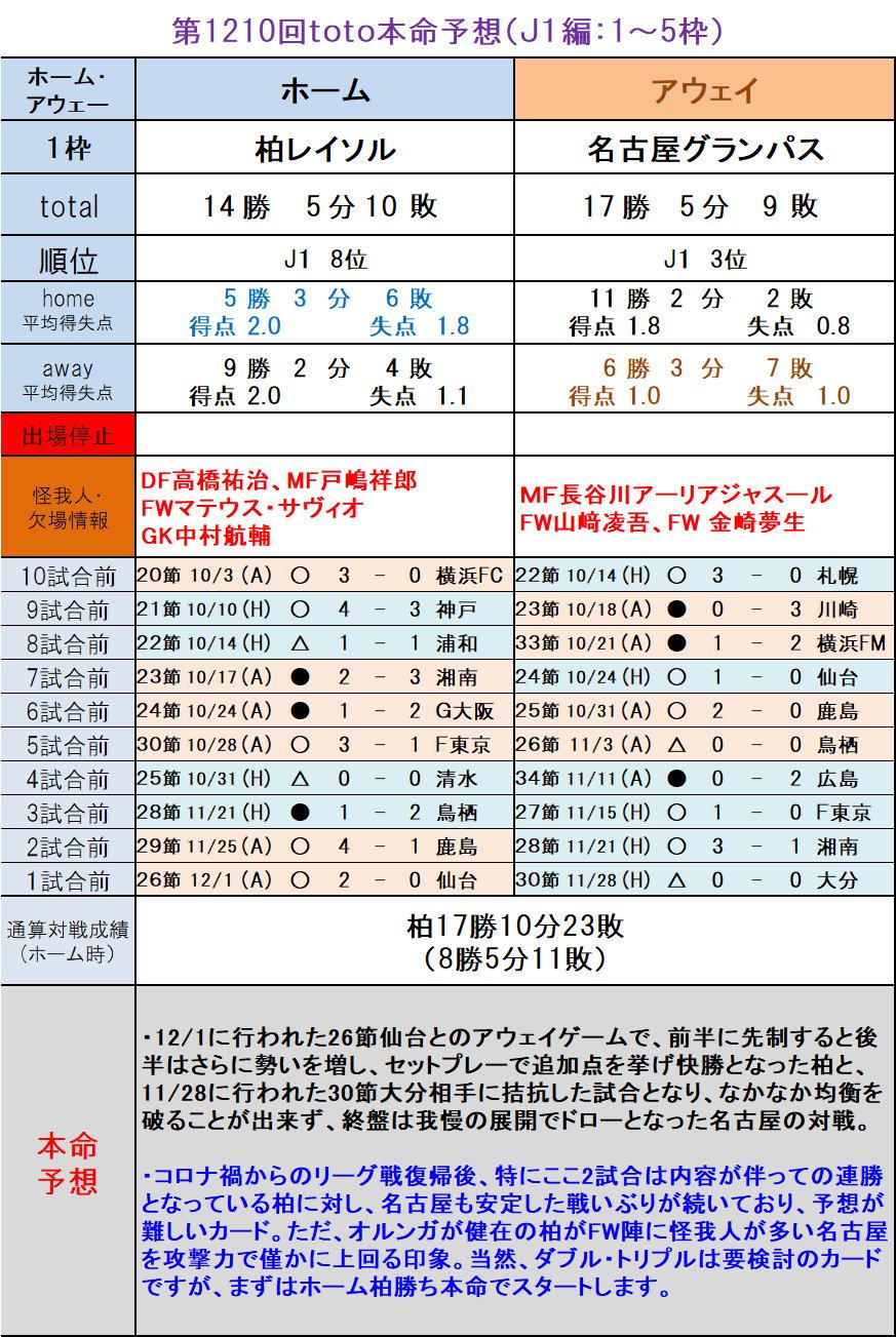 予想 順位 2020 リーグ j